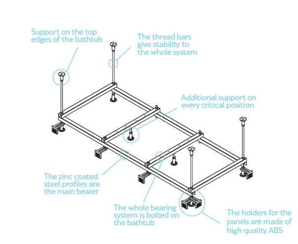 Акрилна вана - конструкция